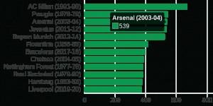 Liverpool Tak Terkalahkan Selama Satu Tahun Di Liga Premier - Bagaimana Mereka Melakukannya?